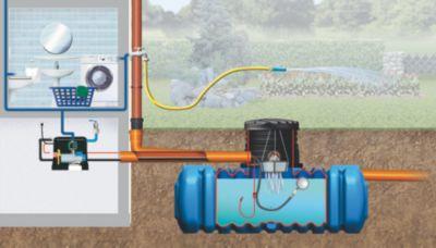 4rain FLAT Flachtank-Paket Haus-Premium, begehbar 4.500 Liter